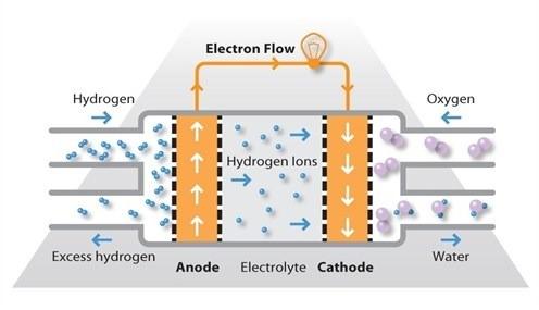 Топливный элемент на метане